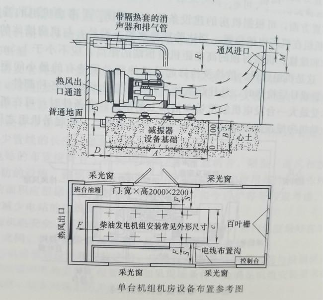 柴油发电机机房的布置形式应根据其性质、数量、功率和自身的需要,选择合适的布置方式,应急机组一般只设一台柴油发电机,可以把设备与发电机控制屏设置在同一间机房内。 应急柴油发电机布置形式 应急机组和某些备用机组的连续运行时间较短,一般只要求几个小时,所以辅助系统可以简化,机组设备设在同一间机房内。  图1 图1所示是单台柴油发电机应急电站设计示意图。发电机的控制箱独立设置在机组的操作侧,冷却系统采用闭式循环,机头冷却水箱和排风扇经排风罩与室外相通,直接将风冷后的热空气排至室外,通过机房开启的门窗进风,柴油发电